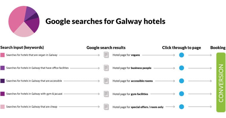 seo dublin experts images showing an explanation of how the seo process works in Google search results using a pie chart and text